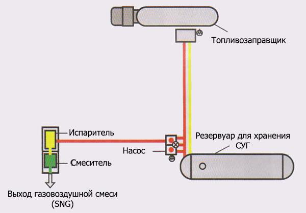Схема работы смесительной