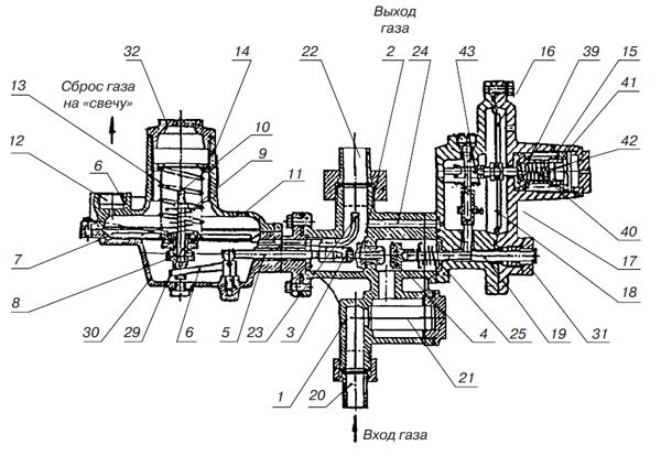 Регулятор давления газа РДГД-20M