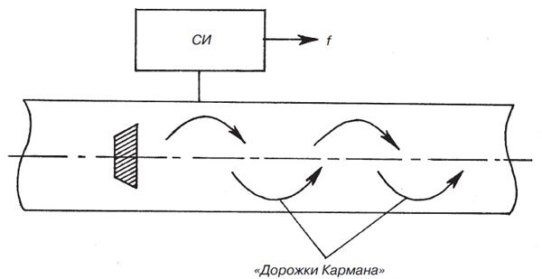 Вихревой датчик схема подключения