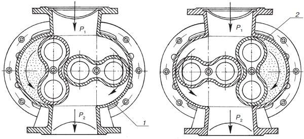 Ротационный счетчик газа типа