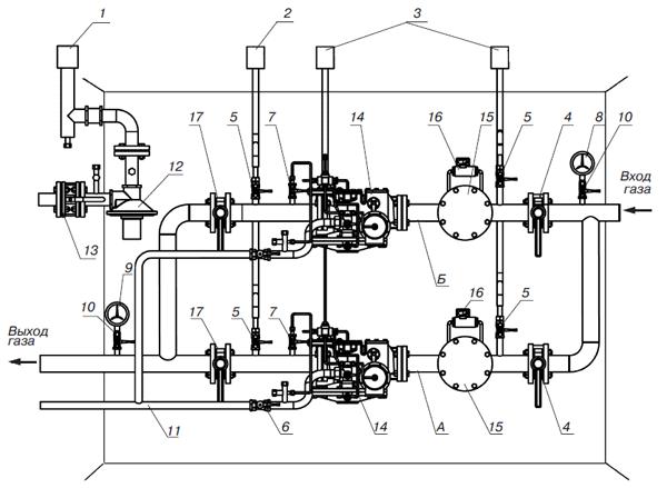 Газорегуляторный пункт(ГРП) с