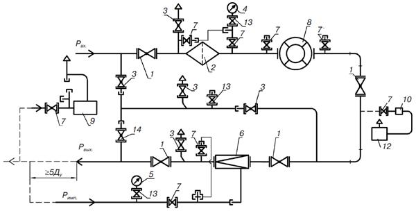 Газорегуляторные установки с