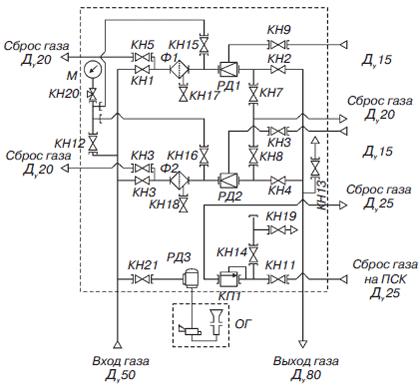 Установка газорегуляторная шкафная УГРШ(К)-50Н-2(-О), УГРШ(К)-50С-2(-О), УГРШ(К)-500-2(-О)