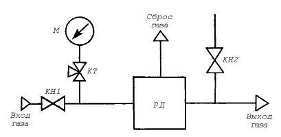 Газорегуляторный пункт шкафной ГРПШ-32К с одной линией редуцирования