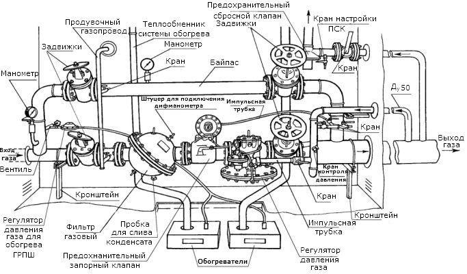 Газорегуляторный пункт шкафной с газовым обогревом ГСГО-100/1