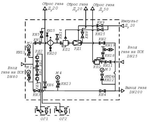 Установка газорегуляторная шкафная УГРШ-100Н(В)(-О)
