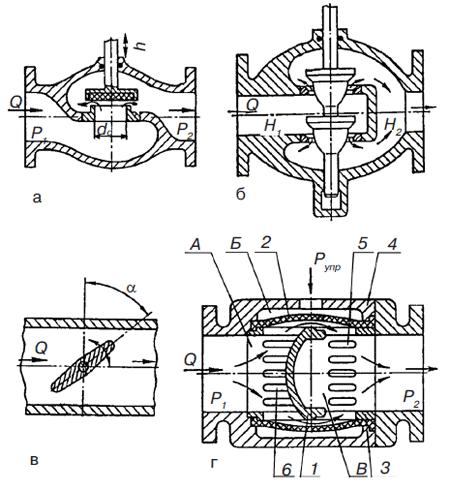 Термины, используемые для характеристики работы регуляторов давления газа