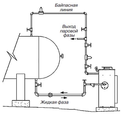 налог на имущество трубная обвязка резервуаров